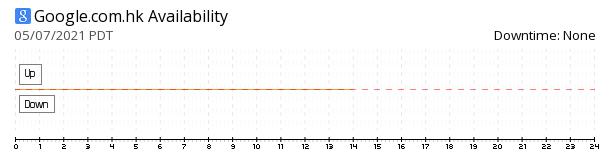 Google Hong Kong availability chart
