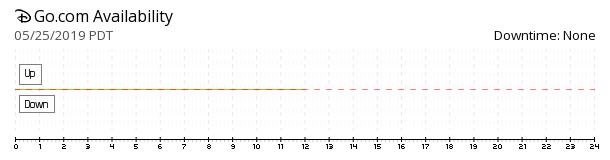 Go.com availability chart