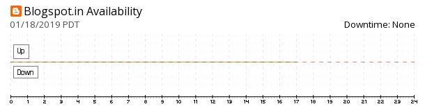 Blogspot India availability chart