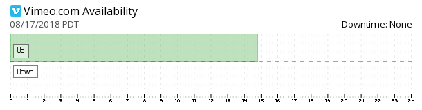 Vimeo availability chart