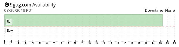 9GAG availability chart