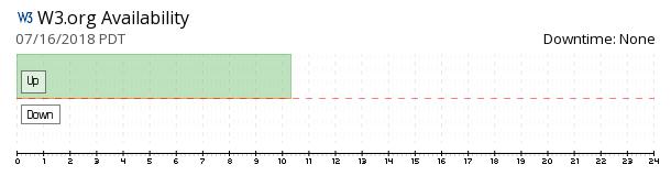 W3C availability chart