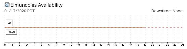 EL MUNDO availability chart