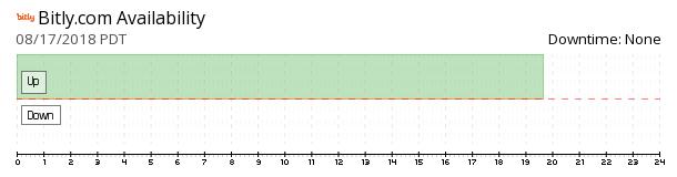 Bitly availability chart