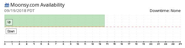 Moonsy availability chart