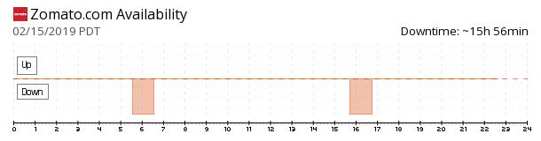 Zomato availability chart