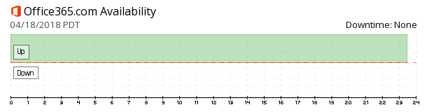 Office365.com availability chart