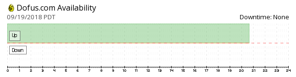 Dofus availability chart