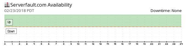 Serverfault availability chart