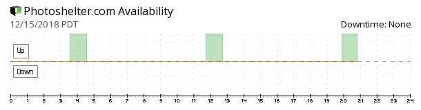 PhotoShelter availability chart