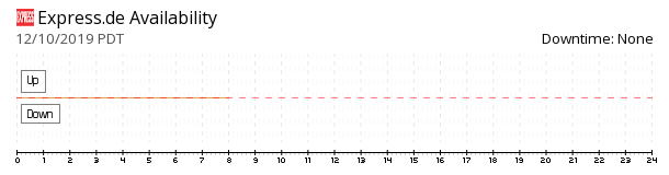 Express availability chart