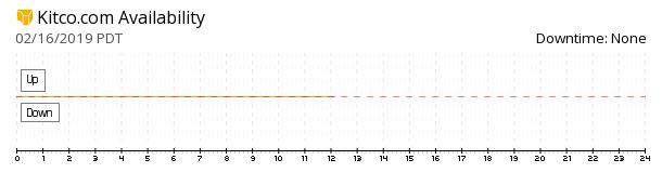 Kitco availability chart
