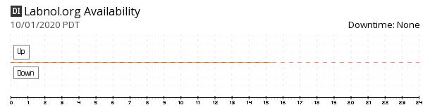 Labnol availability chart