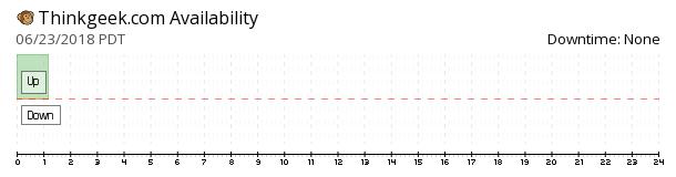 ThinkGeek availability chart