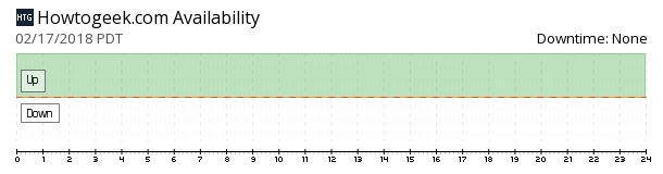 How-To Geek availability chart