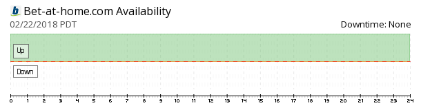 Bet-at-home availability chart