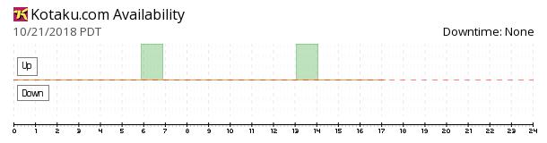 Kotaku availability chart
