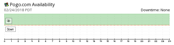 Pogo availability chart