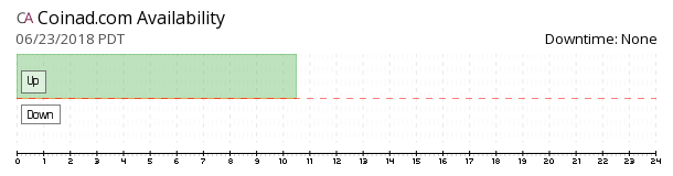 Coinad availability chart