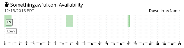 SomethingAwful availability chart