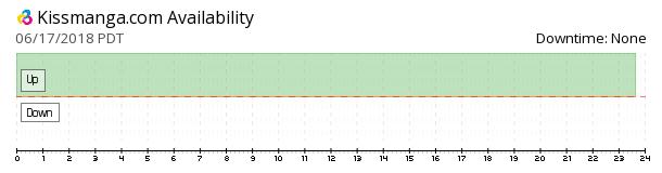 KissManga availability chart
