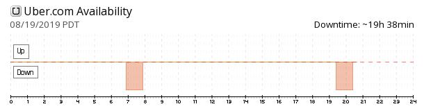 Uber availability chart