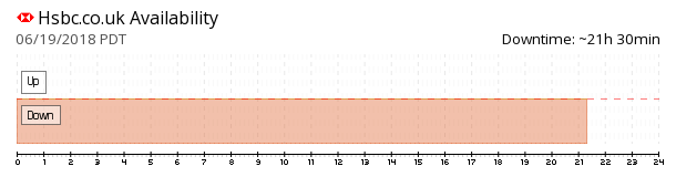 HSBC UK availability chart