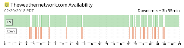 TheWeatherNetwork availability chart