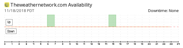 TheWeatherNetwork availability chart