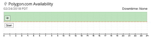 Polygon availability chart