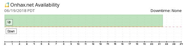 On HAX availability chart