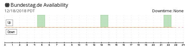 Bundestag availability chart