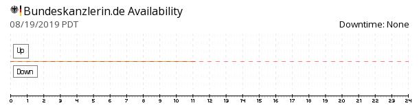 BundesKanzlerin.de availability chart