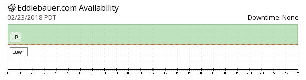 Eddiebauer availability chart