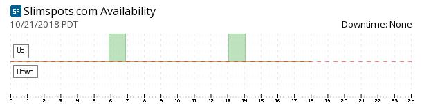 Slimspots availability chart