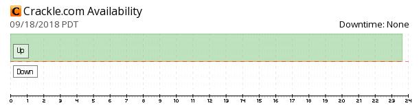 Crackle availability chart