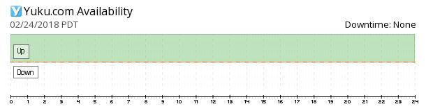 Yuku availability chart