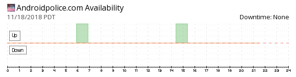 Android Police availability chart