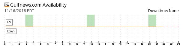 Gulf News availability chart