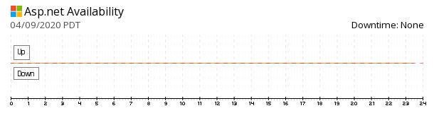ASP.NET availability chart