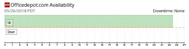 OfficeDepot availability chart