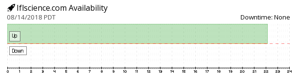 Iflscience availability chart