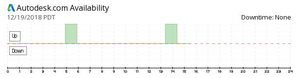 Autodesk availability chart