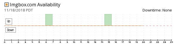 Imgbox availability chart