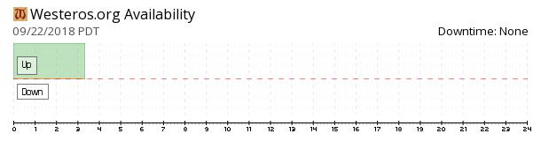 Westeros availability chart