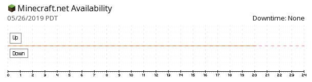 Minecraft availability chart