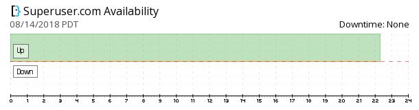 Superuser availability chart