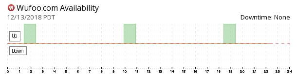 Wufoo availability chart