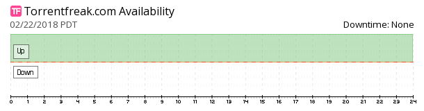 TorrentFreak availability chart