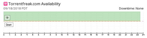 TorrentFreak availability chart